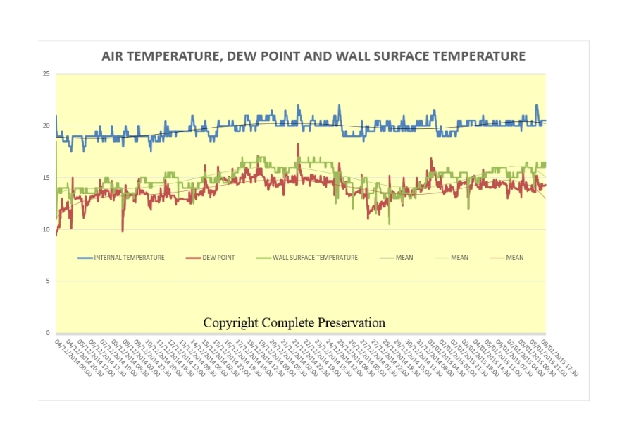 BLOG AIR TEMP, DEW POINT AND SURFACE TEMPERATURE