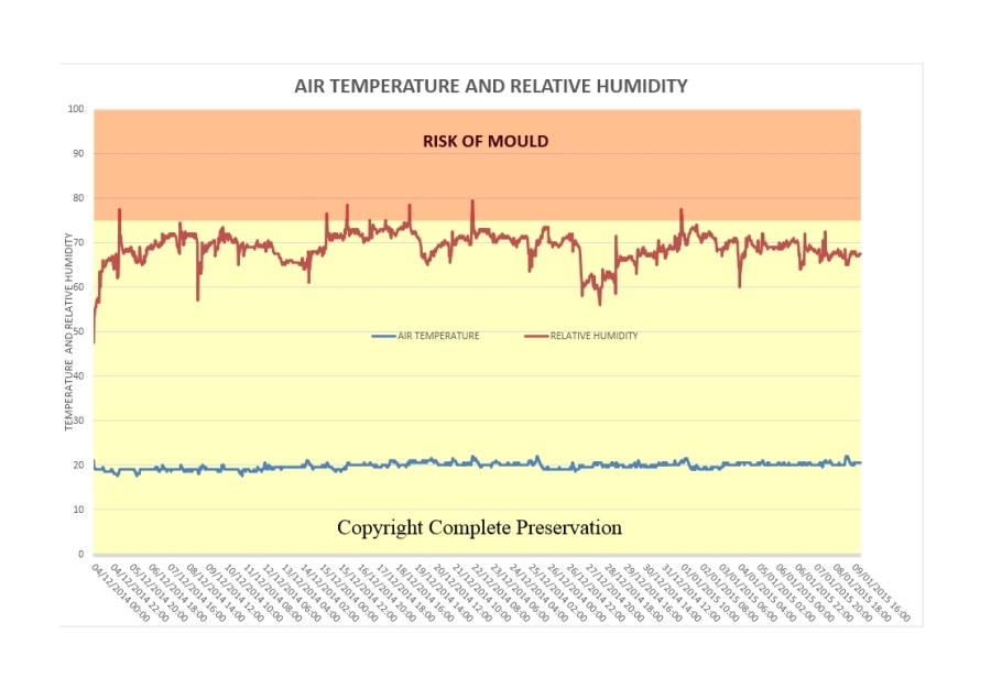 BLOG AIR TEMPERATURE AND RH