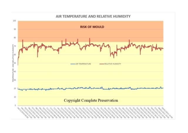 BLOG AIR TEMPERATURE AND RH