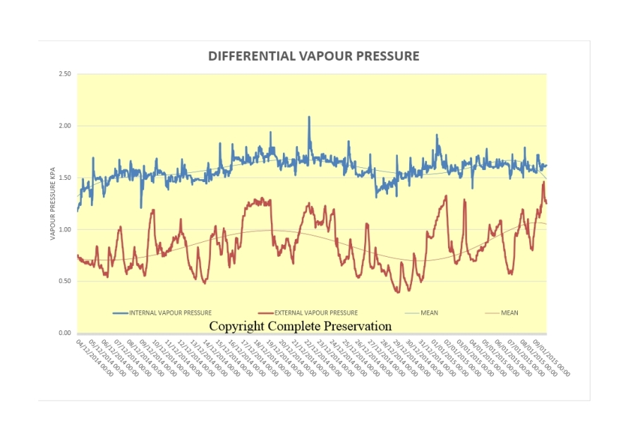 BLOG DIFFERENTIAL VAPOUR PRESSURES
