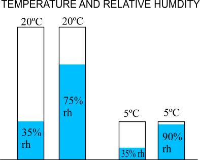 temperature and relative humidity